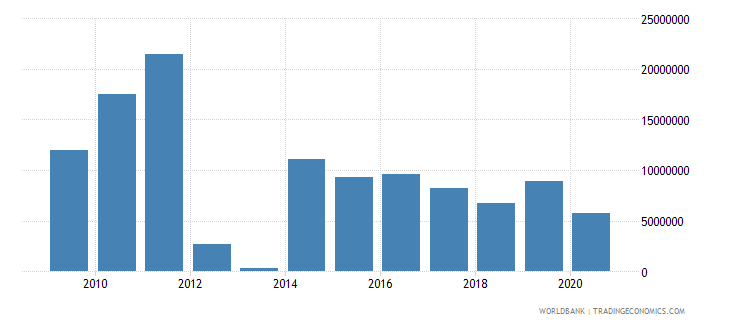 belarus net bilateral aid flows from dac donors sweden us dollar wb data