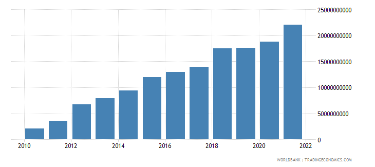 belarus net taxes on products current lcu wb data