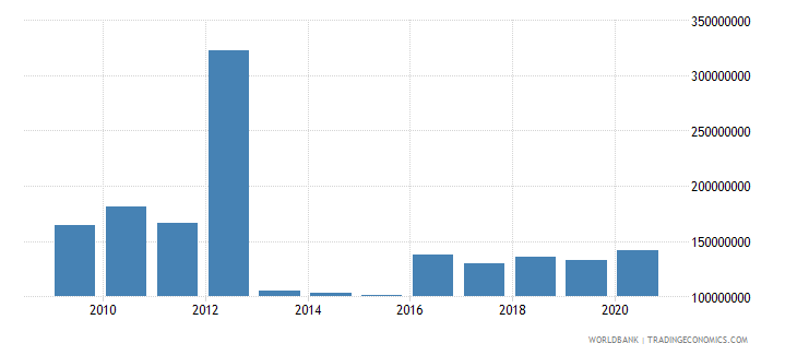 belarus other taxes current lcu wb data
