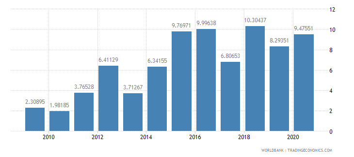 belarus public and publicly guaranteed debt service percent of exports excluding workers remittances wb data