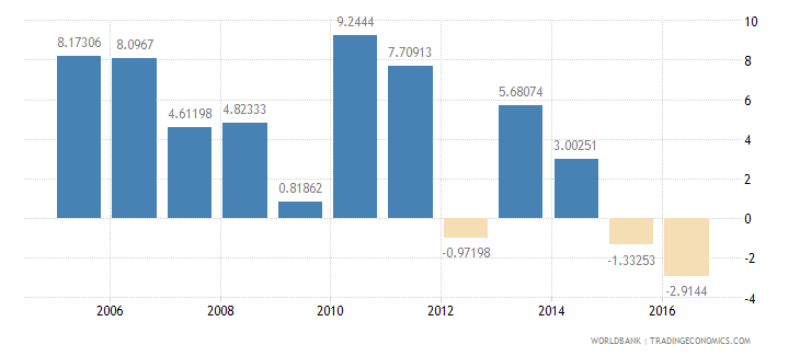 belarus services etc  value added annual percent growth wb data