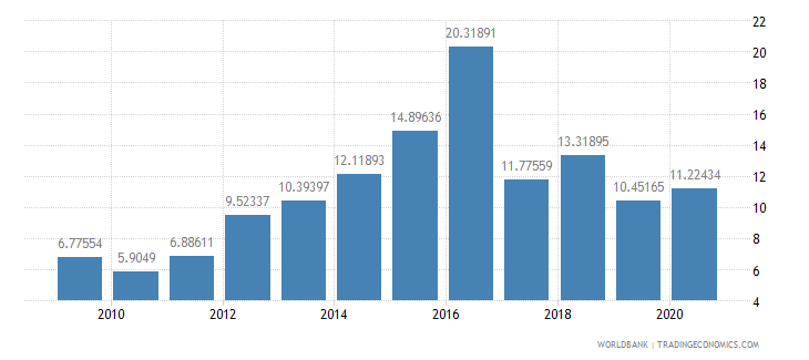 belarus total debt service percent of exports of goods services and income wb data