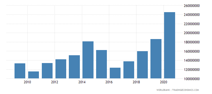 belarus workers remittances and compensation of employees paid us dollar wb data