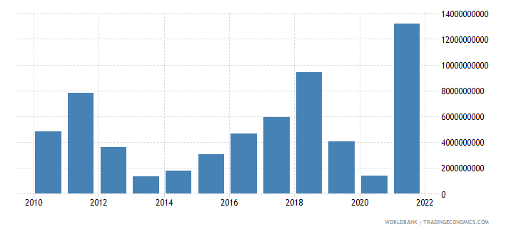 belgium changes in inventories us dollar wb data