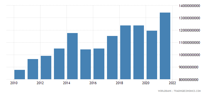 belgium commercial service imports us dollar wb data