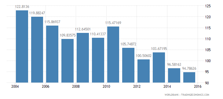 belgium energy use kg of oil equivalent per dollar1 000 gdp constant 2005 ppp wb data