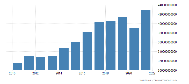 belgium exports of goods and services constant 2000 us dollar wb data