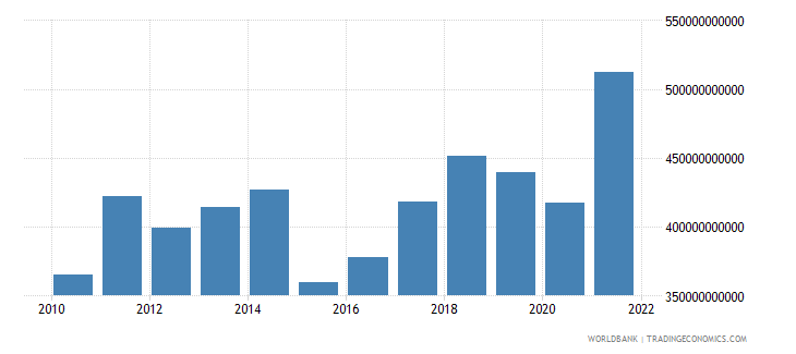 belgium exports of goods and services us dollar wb data