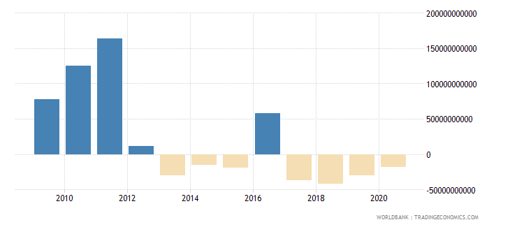 belgium foreign direct investment net inflows bop us dollar wb data