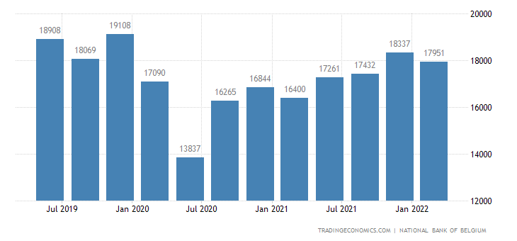 Belgium GDP From Services