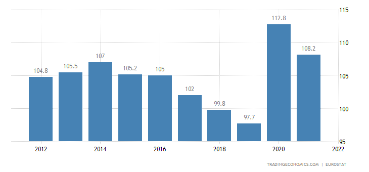 Belgium Government Debt to GDP