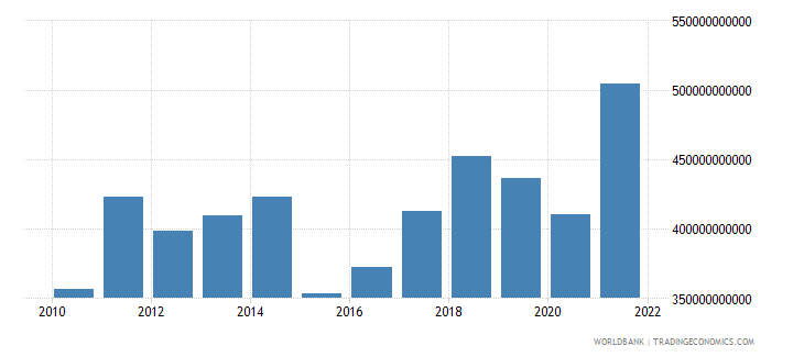 belgium imports of goods and services us dollar wb data