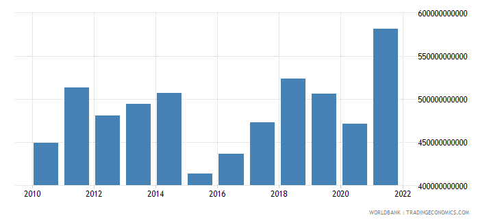 belgium imports of goods services and income bop us dollar wb data