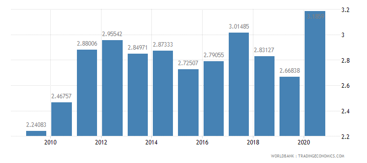 belgium merchandise exports to developing economies in east asia  pacific percent of total merchandise exports wb data