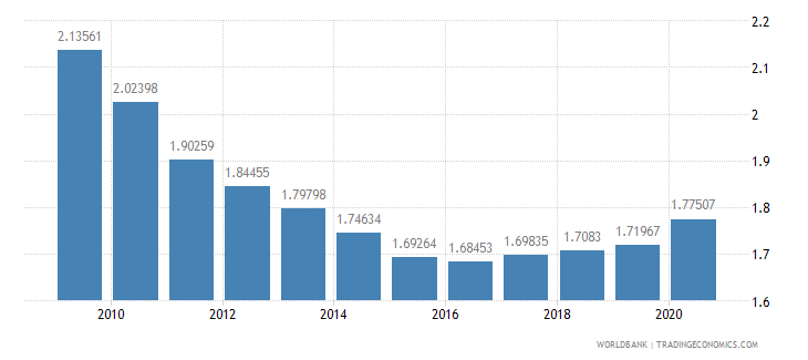 belgium military expenditure percent of central government expenditure wb data