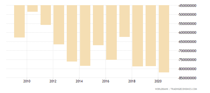 belgium net current transfers from abroad us dollar wb data