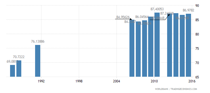 belgium primary completion rate male percent of relevant age group wb data