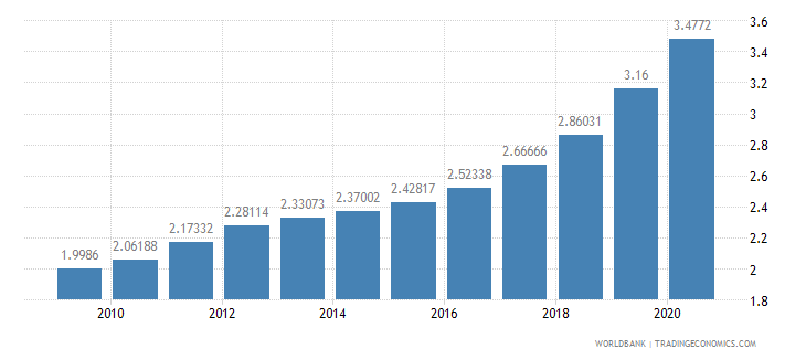 belgium research and development expenditure percent of gdp wb data