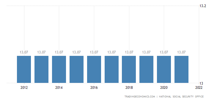 Belgium Social Security Rate For Employees