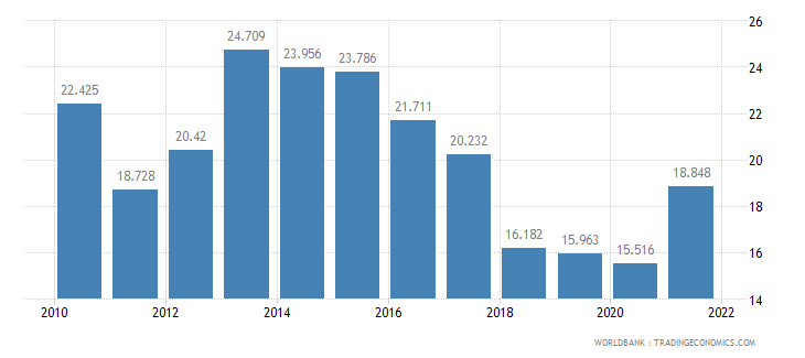 belgium unemployment youth male percent of male labor force ages 15 24 wb data