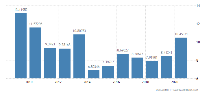 belize debt service ppg and imf only percent of exports excluding workers remittances wb data