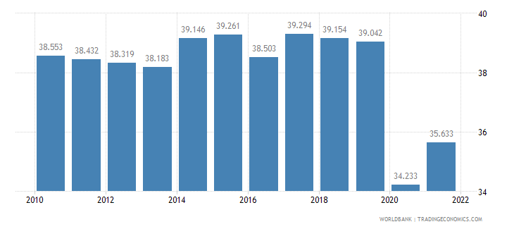 belize employment to population ratio ages 15 24 total percent wb data