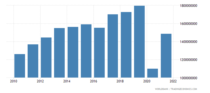 belize exports as a capacity to import constant lcu wb data