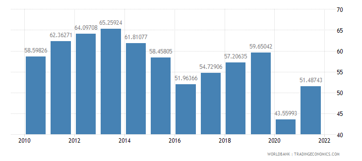 belize exports of goods and services percent of gdp wb data