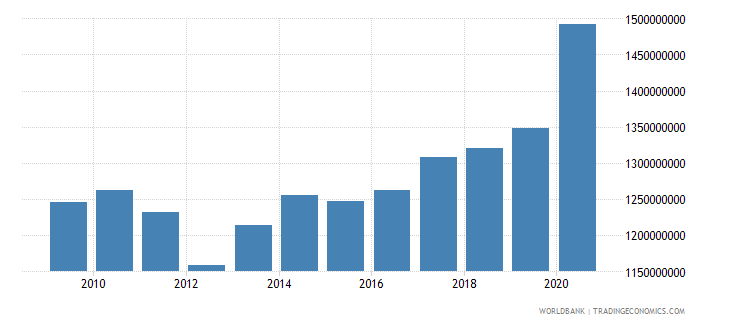 belize external debt stocks long term dod us dollar wb data