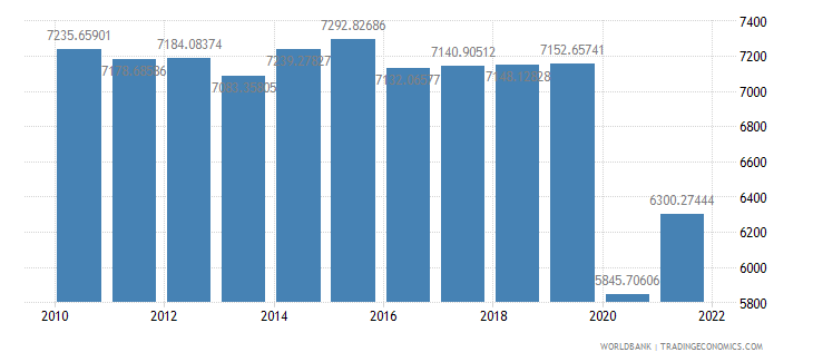 belize gdp per capita ppp constant 2005 international dollar wb data