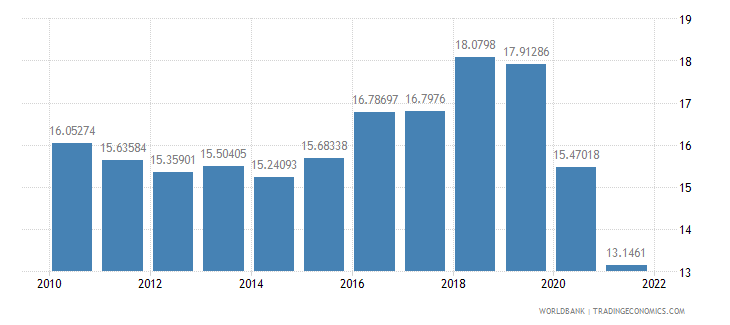 belize general government final consumption expenditure percent of gdp wb data