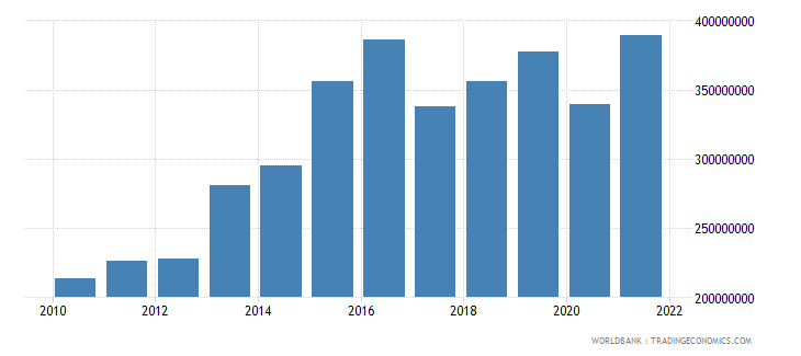 belize gross fixed capital formation us dollar wb data