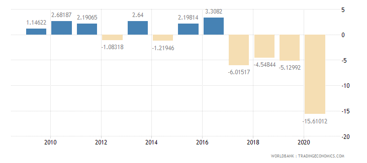 belize household final consumption expenditure per capita growth annual percent wb data