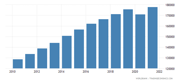 belize labor force total wb data