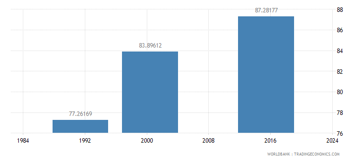 belize literacy rate youth male percent of males ages 15 24 wb data