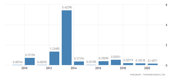 belize merchandise exports to developing economies in south asia percent of total merchandise exports wb data