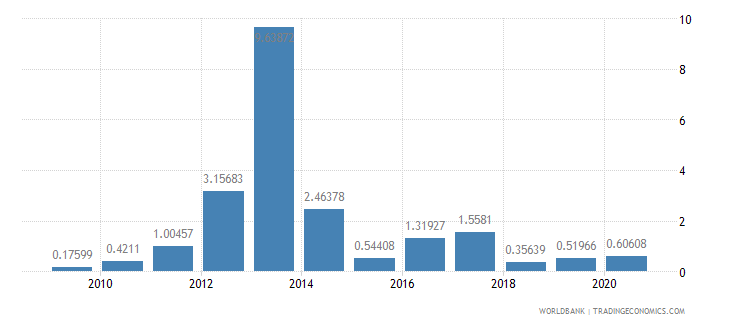 belize merchandise exports to developing economies outside region percent of total merchandise exports wb data