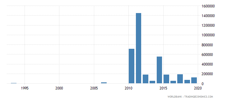 belize net bilateral aid flows from dac donors australia us dollar wb data