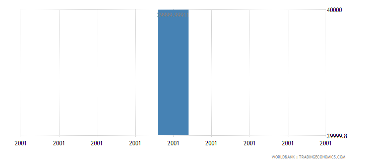 belize net bilateral aid flows from dac donors luxembourg us dollar wb data