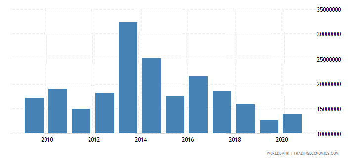 belize net bilateral aid flows from dac donors total us dollar wb data
