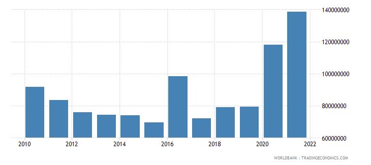 belize net current transfers from abroad us dollar wb data