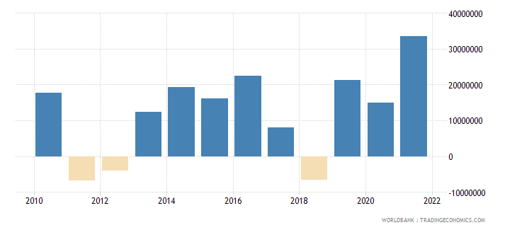 belize net errors and omissions adjusted bop us dollar wb data
