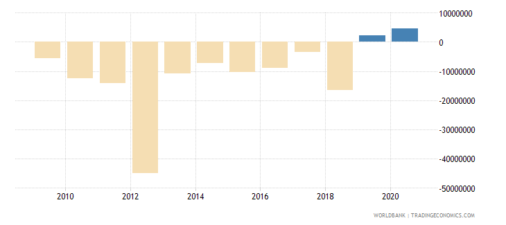 belize net flows on external debt private nonguaranteed png nfl us dollar wb data
