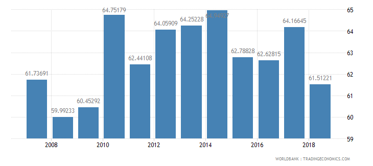 belize net intake rate in grade 1 percent of official school age population wb data