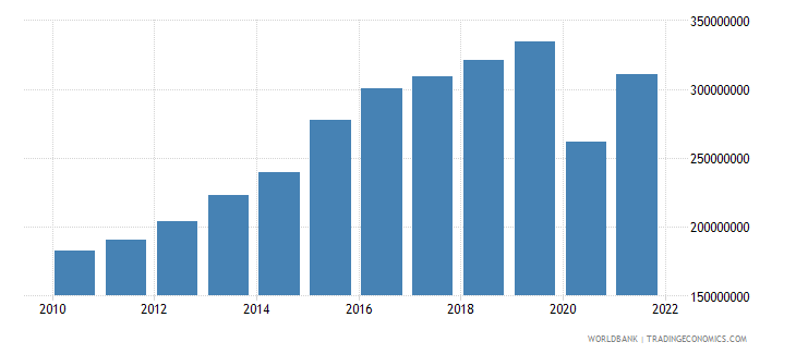belize net taxes on products us dollar wb data