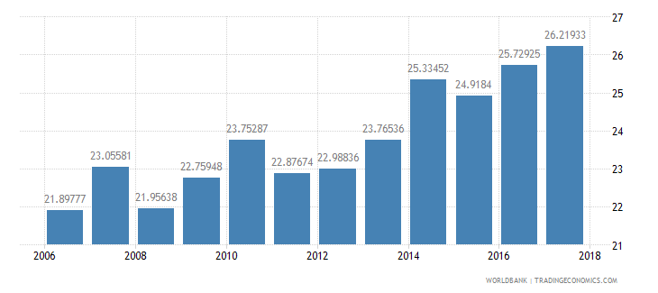 belize tax revenue percent of gdp wb data