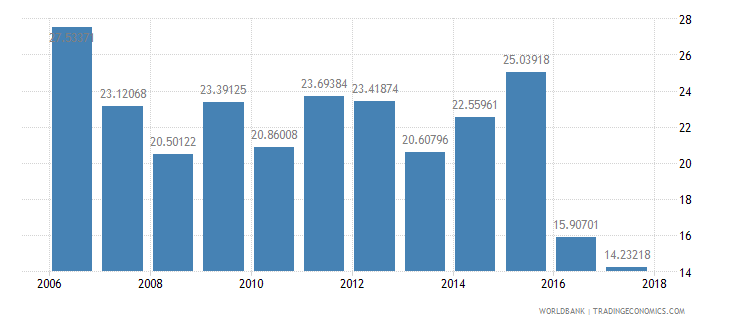 belize taxes on international trade percent of revenue wb data
