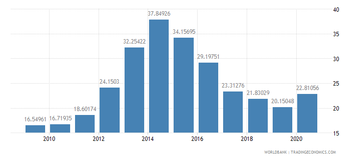 belize total reserves percent of total external debt wb data