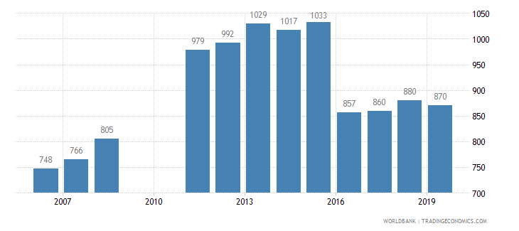 belize trademark applications total wb data