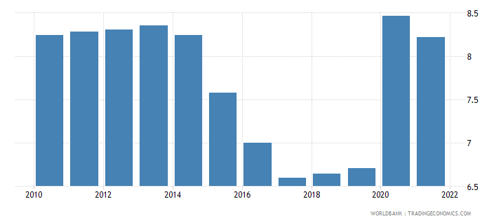 belize unemployment total percent of total labor force wb data